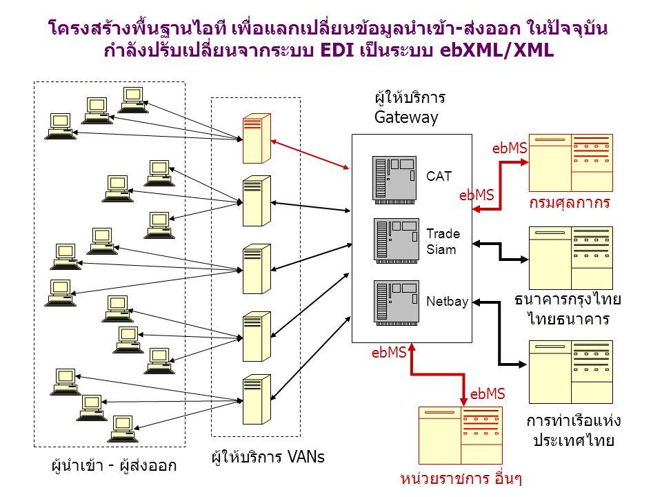 โครงสร้างพื้นฐานไอที เพื่อแลกเปลี่ยนข้อมูลนำเข้า-ส่งออก ในปัจจุบัน กำลังปรับเปลี่ยนจากระบบ EDI เป็นระบบ ebXML/XML CAT Trade Siam Netbay ผู้ให้บริการ G
