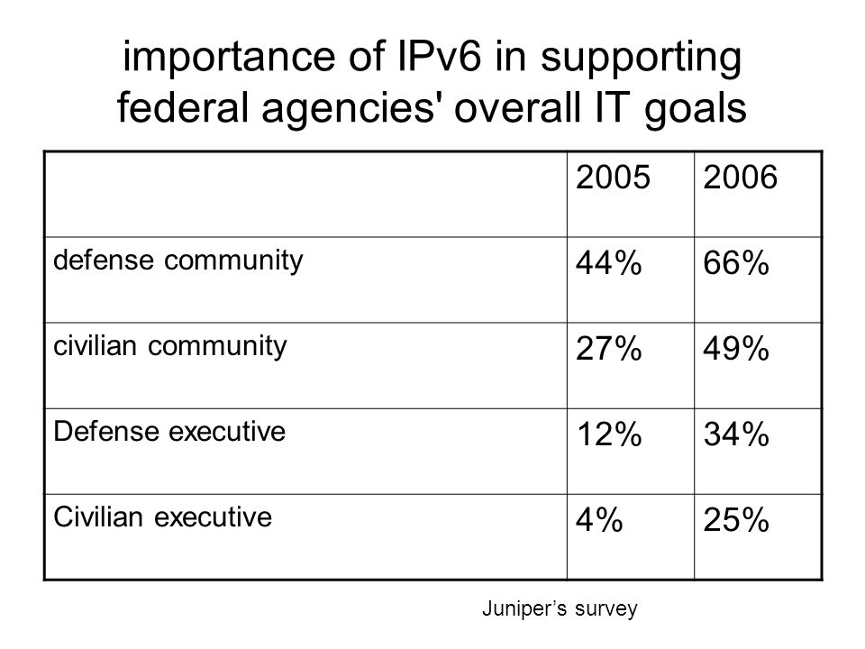 importance of IPv6 in supporting federal agencies overall IT goals 20052006 defense community 44%66% civilian community 27%49% Defense executive 12%34% Civilian executive 4%25% Juniper's survey