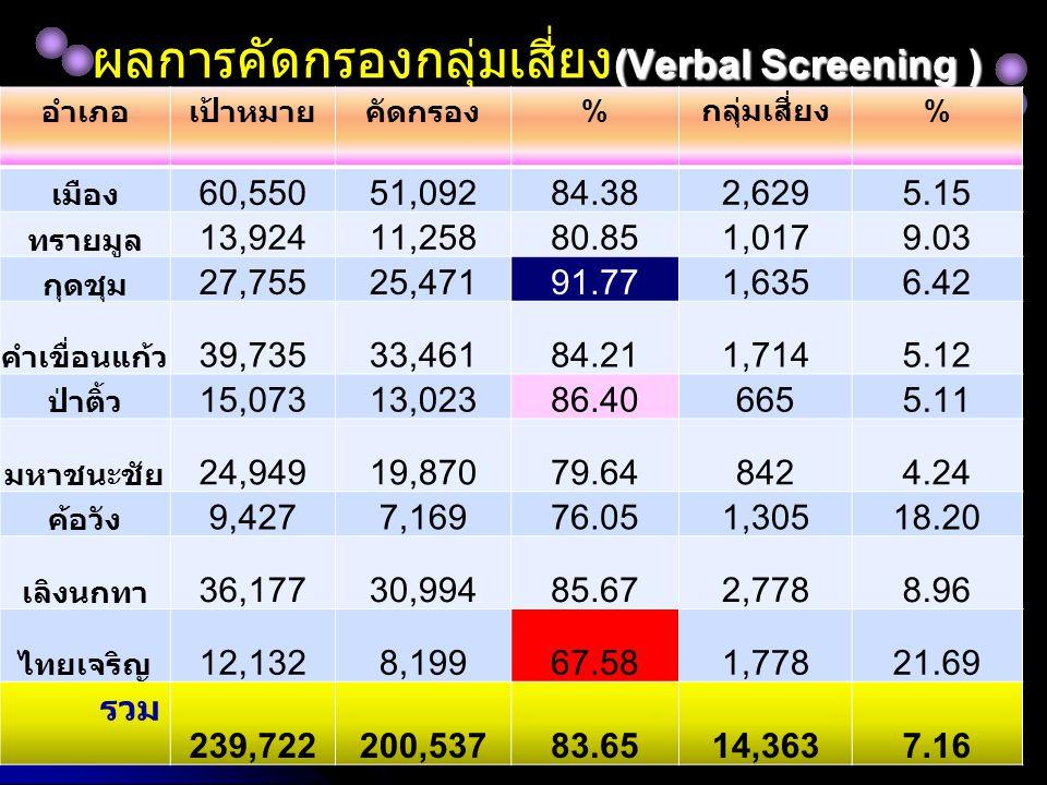 (Verbal Screening ) ผลการคัดกรองกลุ่มเสี่ยง (Verbal Screening ) อำเภอเป้าหมายคัดกรอง % กลุ่มเสี่ยง % เมือง 60,55051,09284.382,6295.15 ทรายมูล 13,92411,25880.851,0179.03 กุดชุม 27,75525,47191.771,6356.42 คำเขื่อนแก้ว 39,73533,46184.211,7145.12 ป่าติ้ว 15,07313,02386.406655.11 มหาชนะชัย 24,94919,87079.648424.24 ค้อวัง 9,4277,16976.051,30518.20 เลิงนกทา 36,17730,99485.672,7788.96 ไทยเจริญ 12,1328,19967.581,77821.69 รวม 239,722200,53783.6514,3637.16