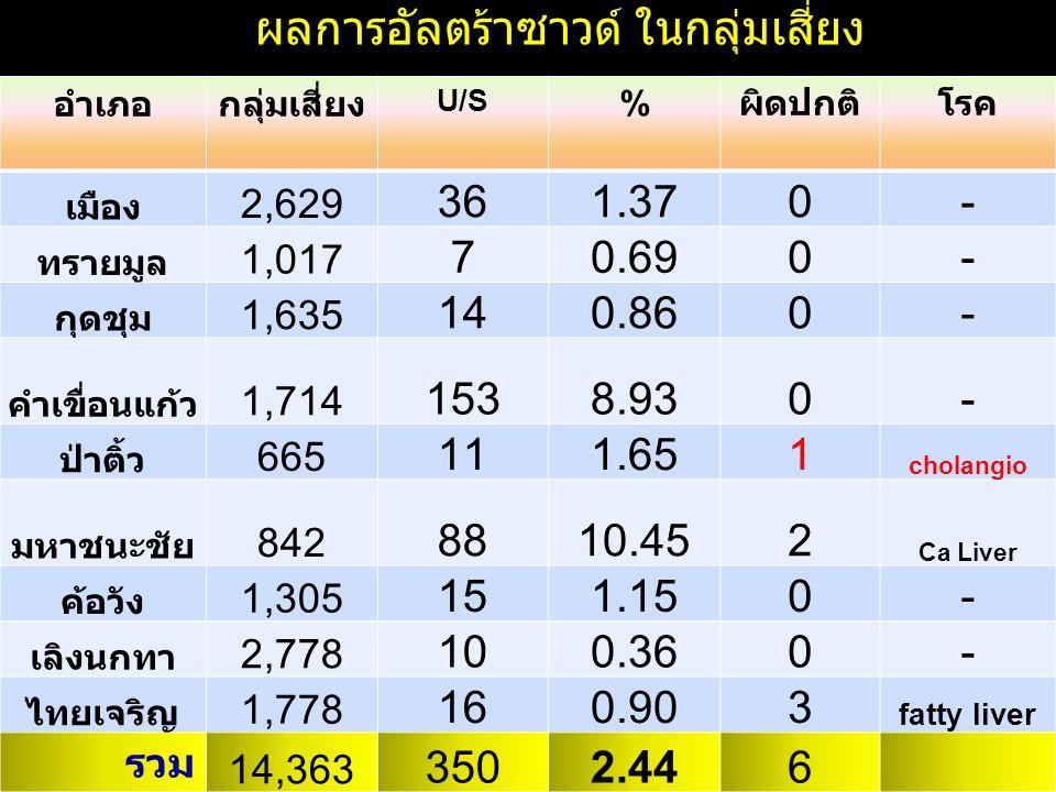 อำเภอกลุ่มเสี่ยง U/SU/S % ผิดปกติโรค เมือง 2,629 36 1.37 0- ทรายมูล 1,017 7 0.69 0- กุดชุม 1,635 14 0.86 0- คำเขื่อนแก้ว 1,714 153 8.93 0- ป่าติ้ว 665 11 1.65 1 cholangio มหาชนะชัย 842 88 10.45 2 Ca Liver ค้อวัง 1,305 15 1.15 0- เลิงนกทา 2,778 10 0.36 0- ไทยเจริญ 1,778 16 0.90 3 fatty liver รวม 14,363 350 2.44 6 ผลการอัลตร้าซาวด์ ในกลุ่มเสี่ยง