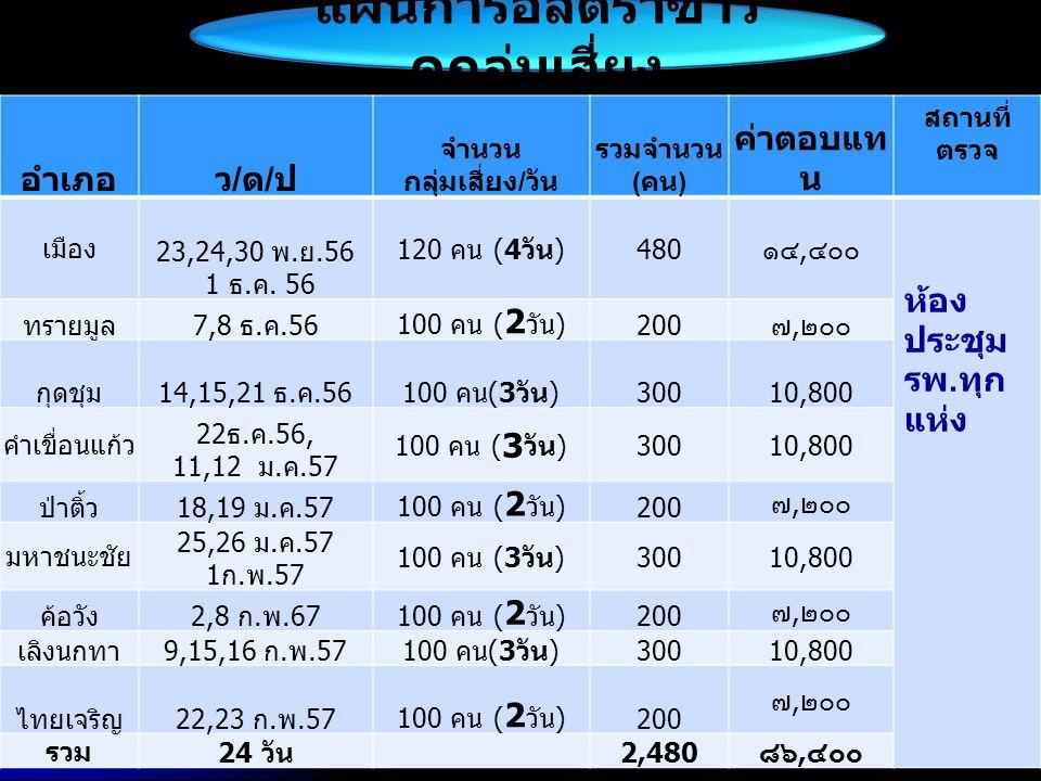 แผนการอัลตร้าซาว์ ดกลุ่มเสี่ยง อำเภอว/ด/ปว/ด/ป จำนวน กลุ่มเสี่ยง / วัน รวมจำนวน ( คน ) ค่าตอบแท น สถานที่ ตรวจ เมือง 23,24,30 พ. ย.56 1 ธ. ค. 56 120 ค