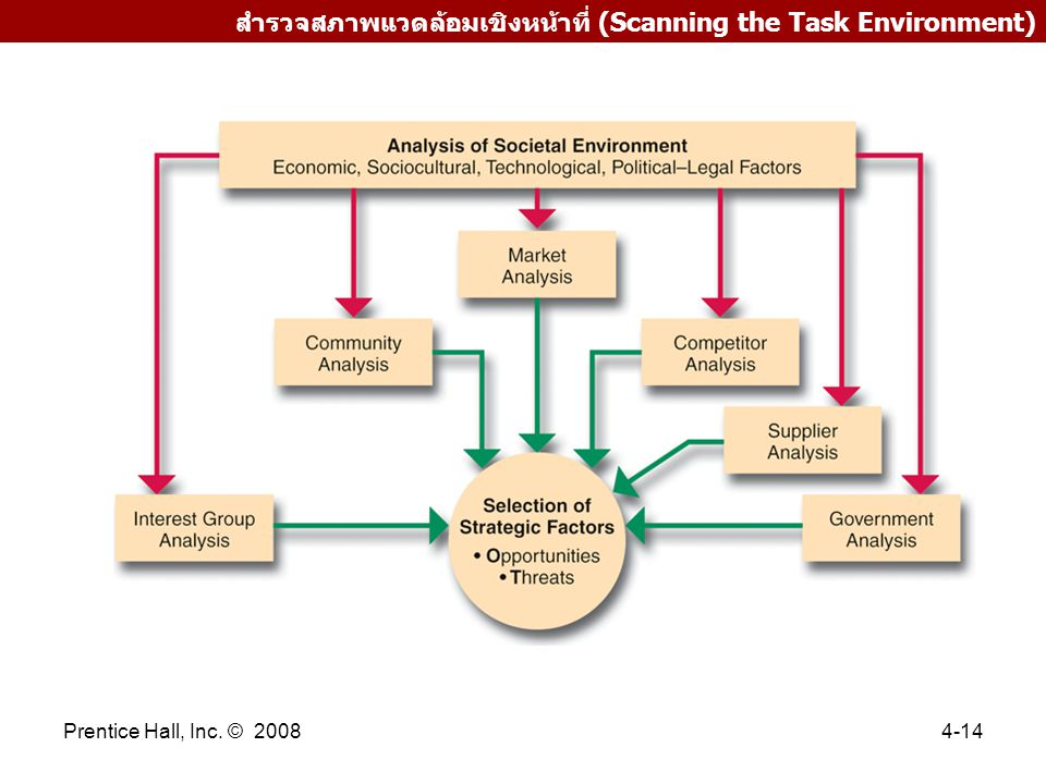 Prentice Hall, Inc. © 20084-14 สำรวจสภาพแวดล้อมเชิงหน้าที่ (Scanning the Task Environment)