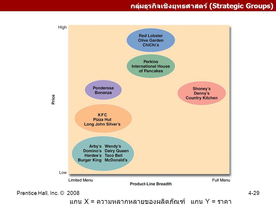 Prentice Hall, Inc. © 20084-29 กลุ่มธุรกิจเชิงยุทธศาสตร์ (Strategic Groups) แกน X = ความหลากหลายของผลิตภัณฑ์ แกน Y = ราคา