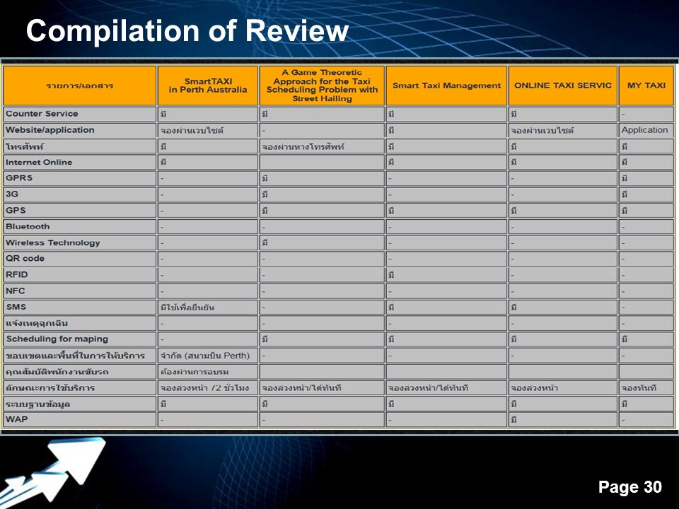 Powerpoint Templates Page 30 Compilation of Review