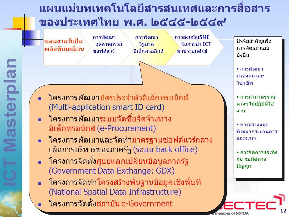 12 แผนงานที่เป็น พลังขับเคลื่อน การพัฒนา อุตสาหกรรม ซอฟต์แวร์ การส่งเสริมSME ในการนำ ICT มาประยุกต์ใช้ การพัฒนา รัฐบาล อิเล็กทรอนิกส์ แผนแม่บทเทคโนโลยีสารสนเทศและการสื่อสาร ของประเทศไทย พ.ศ.