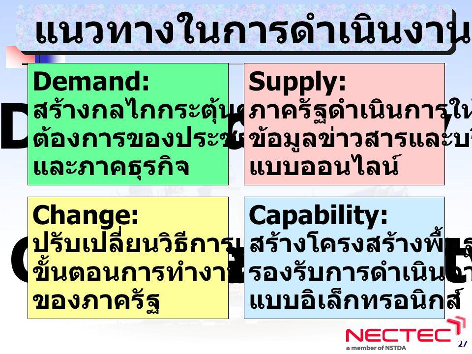 27 DemandSupply ChangeCapability Demand: สร้างกลไกกระตุ้นความ ต้องการของประชาชน และภาคธุรกิจ Supply: ภาครัฐดำเนินการให้บริการ ข้อมูลข่าวสารและบริการ แบบออนไลน์ Change: ปรับเปลี่ยนวิธีการและ ขั้นตอนการทำงาน ของภาครัฐ Capability: สร้างโครงสร้างพื้นฐาน รองรับการดำเนินการ แบบอิเล็กทรอนิกส์ แนวทางในการดำเนินงาน