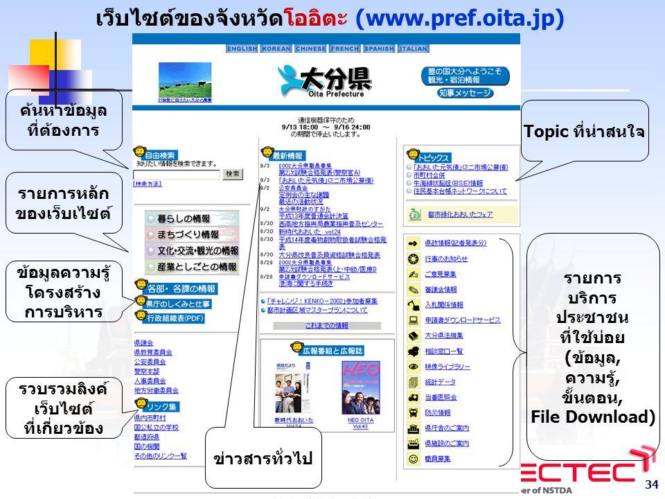 34 เว็บไซต์ของจังหวัดโออิตะ (www.pref.oita.jp) ค้นหาข้อมูล ที่ต้องการ รายการหลัก ของเว็บเไซต์ รวบรวมลิงค์ เว็บไซต์ ที่เกี่ยวข้อง ข้อมูลความรู้ โครงสร้าง การบริหาร ข่าวสารทั่วไป Topic ที่น่าสนใจ รายการ บริการ ประชาชน ที่ใช้บ่อย (ข้อมูล, ความรู้, ขั้นตอน, File Download)