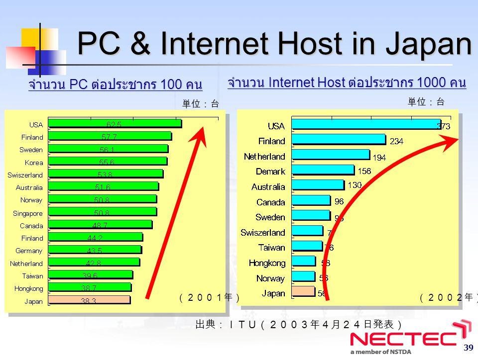 39 จำนวน PC ต่อประชากร 100 คน 単位:台 PC & Internet Host in Japan 出典:ITU(2003年4月24日発表) จำนวน Internet Host ต่อประชากร 1000 คน 単位:台 (2001年)(2002年)