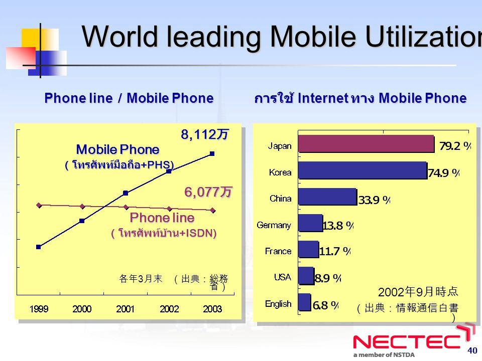 40 World leading Mobile Utilization การใช้ Internet ทาง Mobile Phone 2002 年 9 月時点 (出典:情報通信白書 ) 各年 3 月末 (出典:総務 省) Phone line / Mobile Phone Phone line ( โทรศัพท์บ้าน +ISDN) Mobile Phone ( โทรศัพท์มือถือ +PHS) 8,112 万 6,077 万