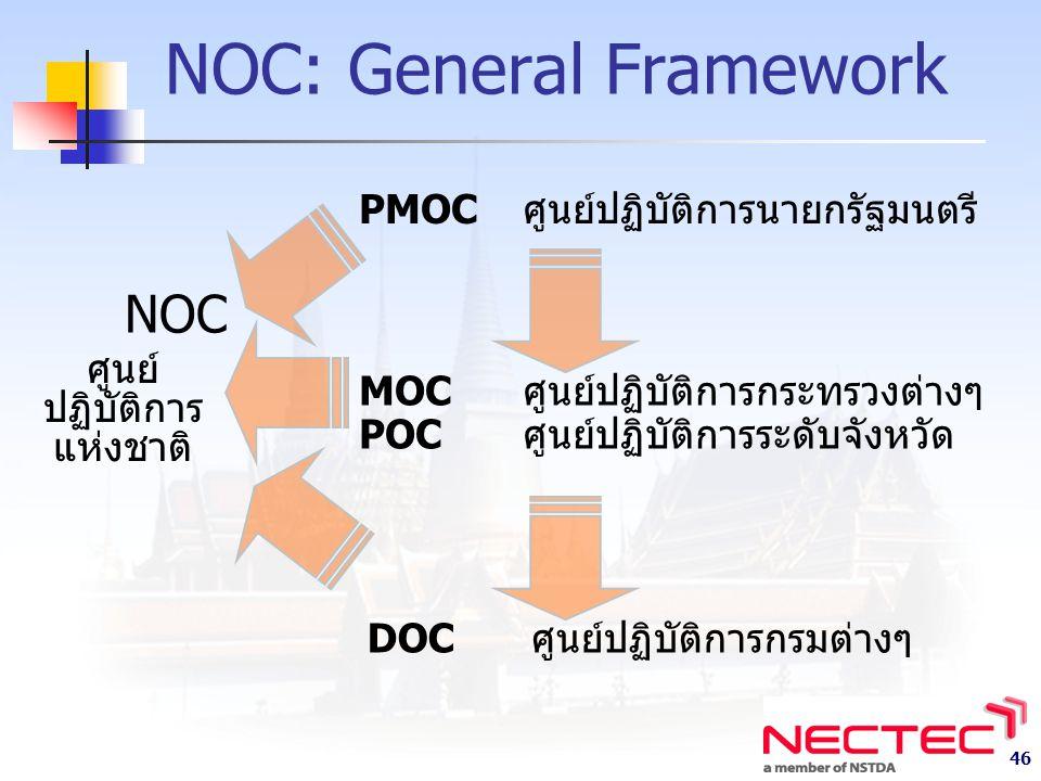 46 NOC: General Framework NOC PMOCศูนย์ปฏิบัติการนายกรัฐมนตรี ศูนย์ ปฏิบัติการ แห่งชาติ MOCศูนย์ปฏิบัติการกระทรวงต่างๆ POCศูนย์ปฏิบัติการระดับจังหวัด DOCศูนย์ปฏิบัติการกรมต่างๆ