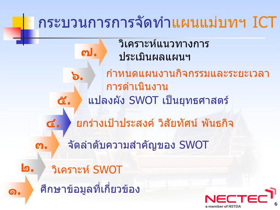 6 กระบวนการการจัดทำแผนแม่บทฯ ICT ศึกษาข้อมูลที่เกี่ยวข้อง วิเคราะห์ SWOT จัดลำดับความสำคัญของ SWOT ยกร่างเป้าประสงค์ วิสัยทัศน์ พันธกิจ แปลงผัง SWOT เป็นยุทธศาสตร์ วิเคราะห์แนวทางการ ประเมินผลแผนฯ ๑.