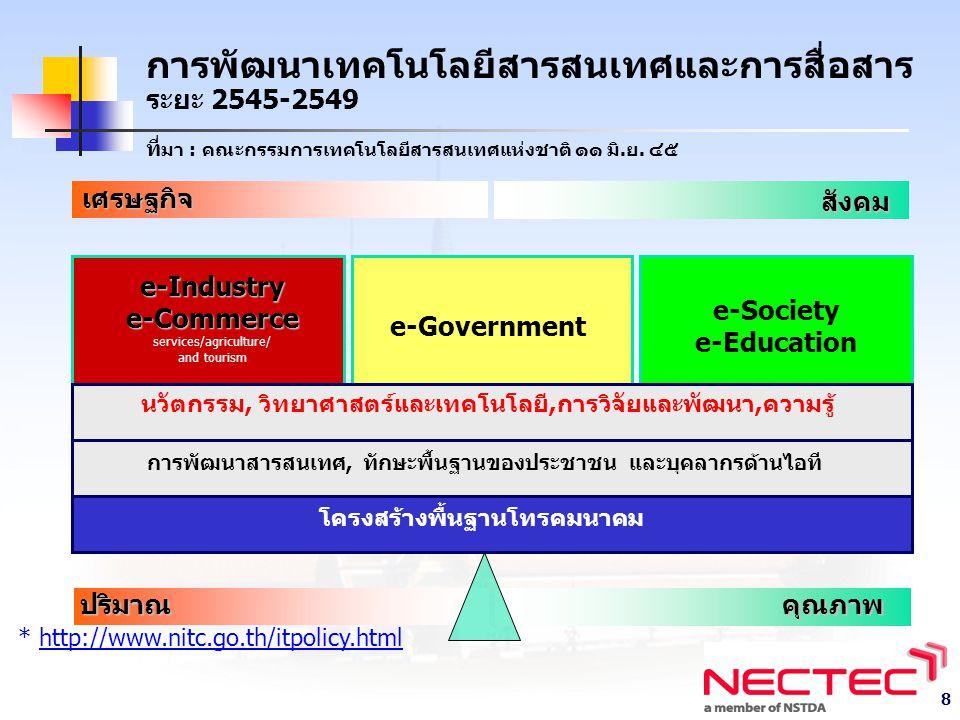 8 การพัฒนาเทคโนโลยีสารสนเทศและการสื่อสาร ระยะ 2545-2549 ที่ มา : คณะกรรมการเทคโนโลยีสารสนเทศแห่งชาติ ๑๑ มิ.ย.