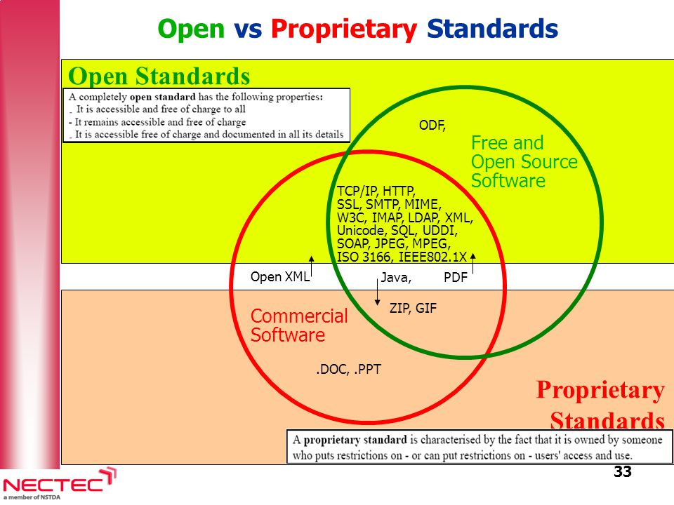 33 Open Standards Proprietary Standards Commercial Software Free and Open Source Software TCP/IP, HTTP, SSL, SMTP, MIME, W3C, IMAP, LDAP, XML, Unicode