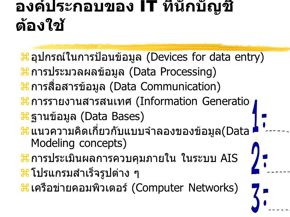 องค์ประกอบของ IT ที่นักบัญชี ต้องใช้ zอุปกรณ์ในการป้อนข้อมูล (Devices for data entry) zการประมวลผลข้อมูล (Data Processing) zการสื่อสารข้อมูล (Data Communication) zการรายงานสารสนเทศ (Information Generation) zฐานข้อมูล (Data Bases) zแนวความคิดเกี่ยวกับแบบจำลองของข้อมูล(Data Modeling concepts) zการประเมินผลการควบคุมภายใน ในระบบ AIS zโปรแกรมสำเร็จรูปต่าง ๆ zเครือข่ายคอมพิวเตอร์ (Computer Networks)