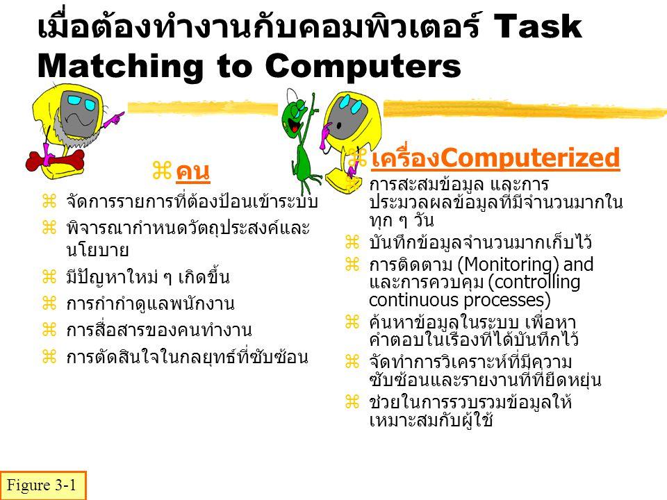 เมื่อต้องทำงานกับคอมพิวเตอร์ Task Matching to Computers zคน zจัดการรายการที่ต้องป้อนเข้าระบบ zพิจารณากำหนดวัตถุประสงค์และ นโยบาย zมีปัญหาใหม่ ๆ เกิดขึ้น zการกำกำดูแลพนักงาน zการสื่อสารของคนทำงาน zการตัดสินใจในกลยุทธ์ที่ซับซ้อน zเครื่อง Computerized zการสะสมข้อมูล และการ ประมวลผลข้อมูลที่มีจำนวนมากใน ทุก ๆ วัน zบันทึกข้อมูลจำนวนมากเก็บไว้ zการติดตาม (Monitoring) and และการควบคุม (controlling continuous processes) zค้นหาข้อมูลในระบบ เพื่อหา คำตอบในเรื่องที่ได้บันทึกไว้ zจัดทำการวิเคราะห์ที่มีความ ซับซ้อนและรายงานที่ที่ยืดหยุ่น zช่วยในการรวบรวมข้อมูลให้ เหมาะสมกับผู้ใช้ Figure 3-1