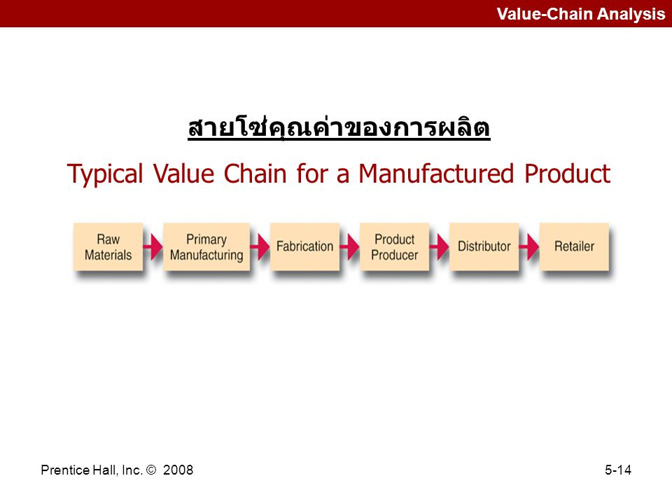 Prentice Hall, Inc. © 20085-14 Value-Chain Analysis สายโซ่คุณค่าของการผลิต Typical Value Chain for a Manufactured Product