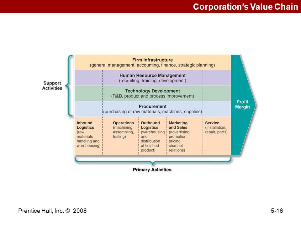 Prentice Hall, Inc. © 20085-16 Corporation's Value Chain