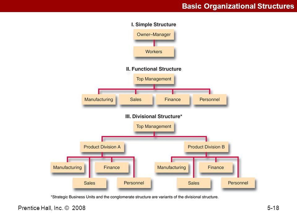 Prentice Hall, Inc. © 20085-18 Basic Organizational Structures