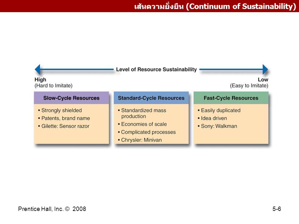 Prentice Hall, Inc. © 20085-6 เส้นความยั่งยืน (Continuum of Sustainability)