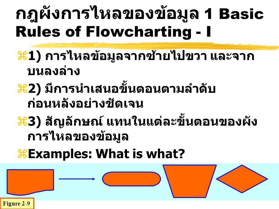 z1) การไหลข้อมูลจากซ้ายไปขวา และจาก บนลงล่าง z2) มีการนำเสนอขั้นตอนตามลำดับ ก่อนหลังอย่างชัดเจน z3) สัญลักษณ์ แทนในแต่ละขั้นตอนของผัง การไหลของข้อมูล