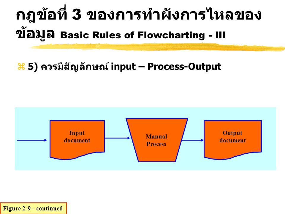 z5) ควรมีสัญลักษณ์ input – Process-Output Input document Output document Manual Process Figure 2-9 - continued กฎข้อที่ 3 ของการทำผังการไหลของ ข้อมูล