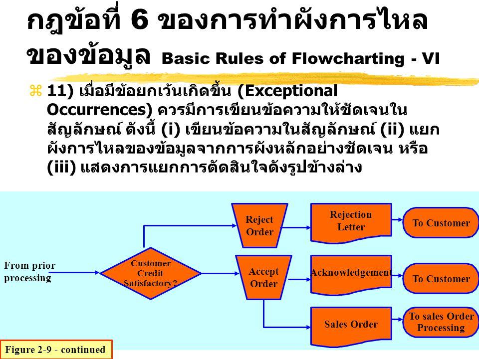 z11) เมื่อมีข้อยกเว้นเกิดขึ้น (Exceptional Occurrences) ควรมีการเขียนข้อความให้ชัดเจนใน สัญลักษณ์ ดังนี้ (i) เขียนข้อความในสัญลักษณ์ (ii) แยก ผังการไห