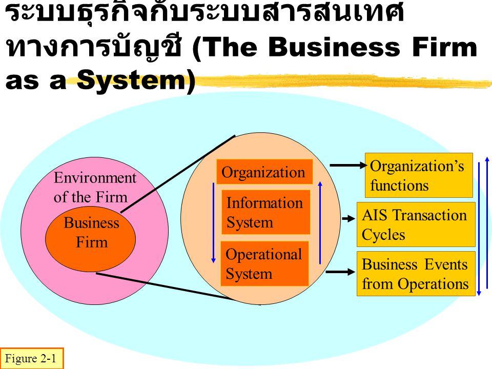 ลักษณะของระบบที่ใช้ในธุรกิจ (System Characteristics of Business Firms) zวัตถุประสงค์ (Objectives) zสิ่งแวดล้อม (Environment) zข้อจำกัด (Constraints) zกระบวนการ (Input-Process-Output) zผลสะท้อนกลับ (Feedback) zการควบคุม (Controls) zระบบย่อย (Subsystems)