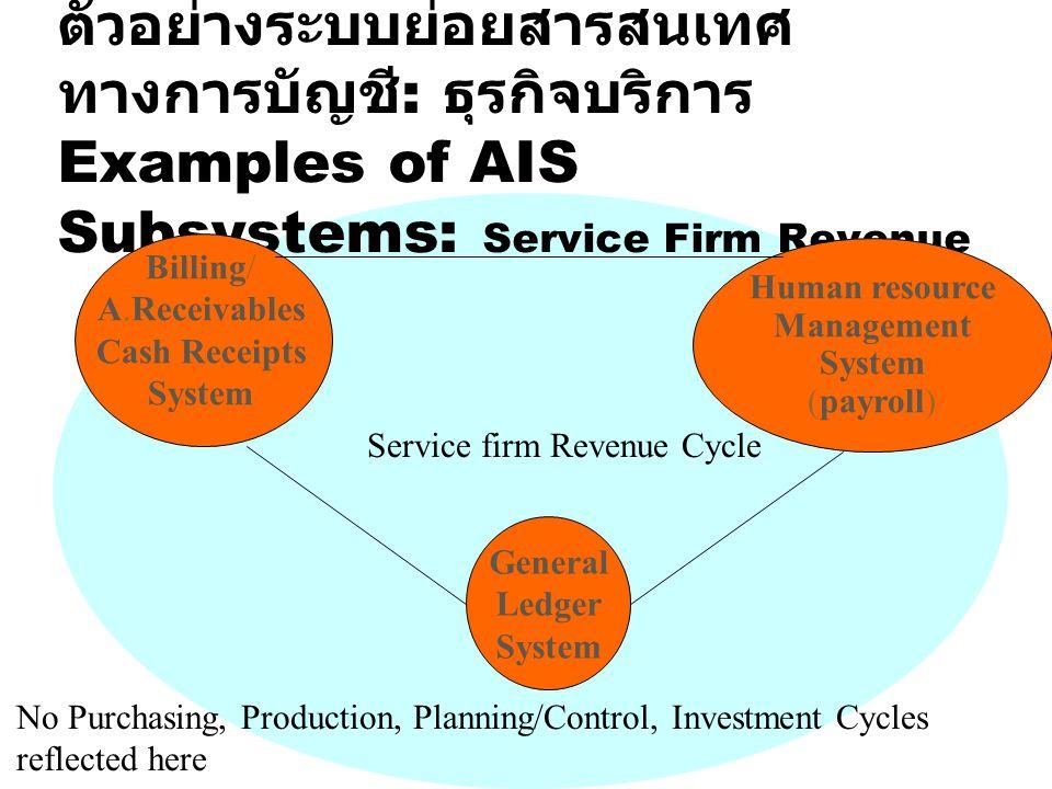 ตัวอย่างระบบย่อยสารสนเทศ ทางการบัญชี : ธุรกิจบริการ Examples of AIS Subsystems: Service Firm Revenue General Ledger System Human resource Management S
