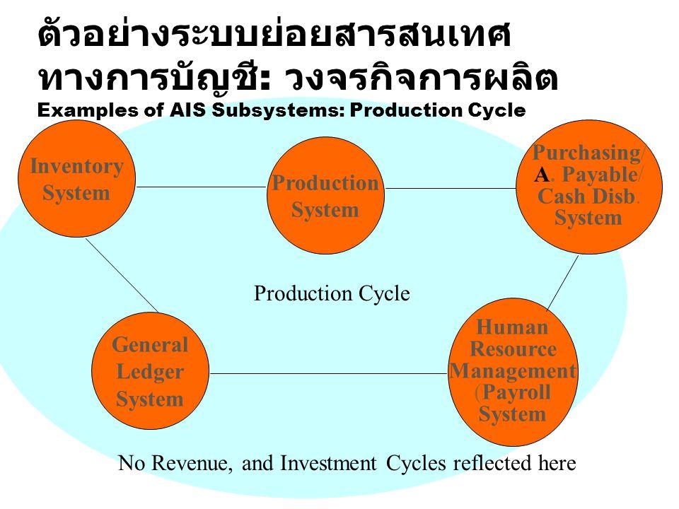 ตัวอย่างระบบย่อยสารสนเทศ ทางการบัญชี : วงจรกิจการผลิต Examples of AIS Subsystems: Production Cycle Inventory System Human Resource Management (Payroll