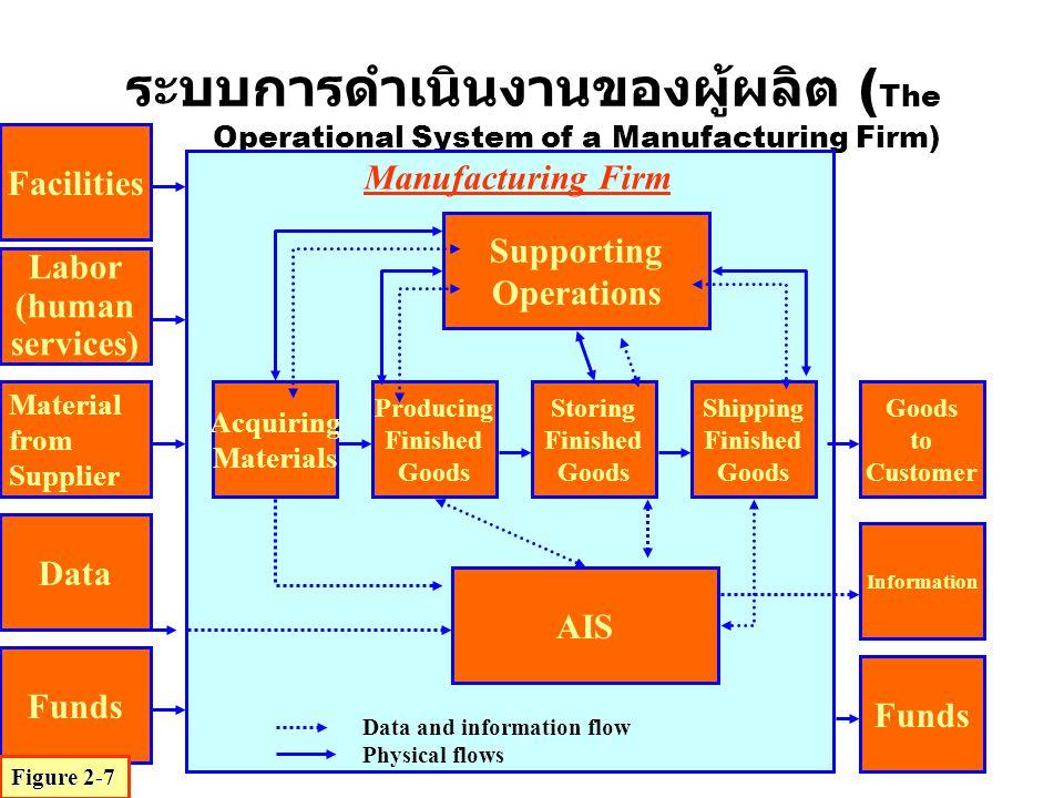 ระบบการดำเนินงานของผู้ผลิต ( The Operational System of a Manufacturing Firm) Facilities Labor (human services) Data Funds Acquiring Materials Producin