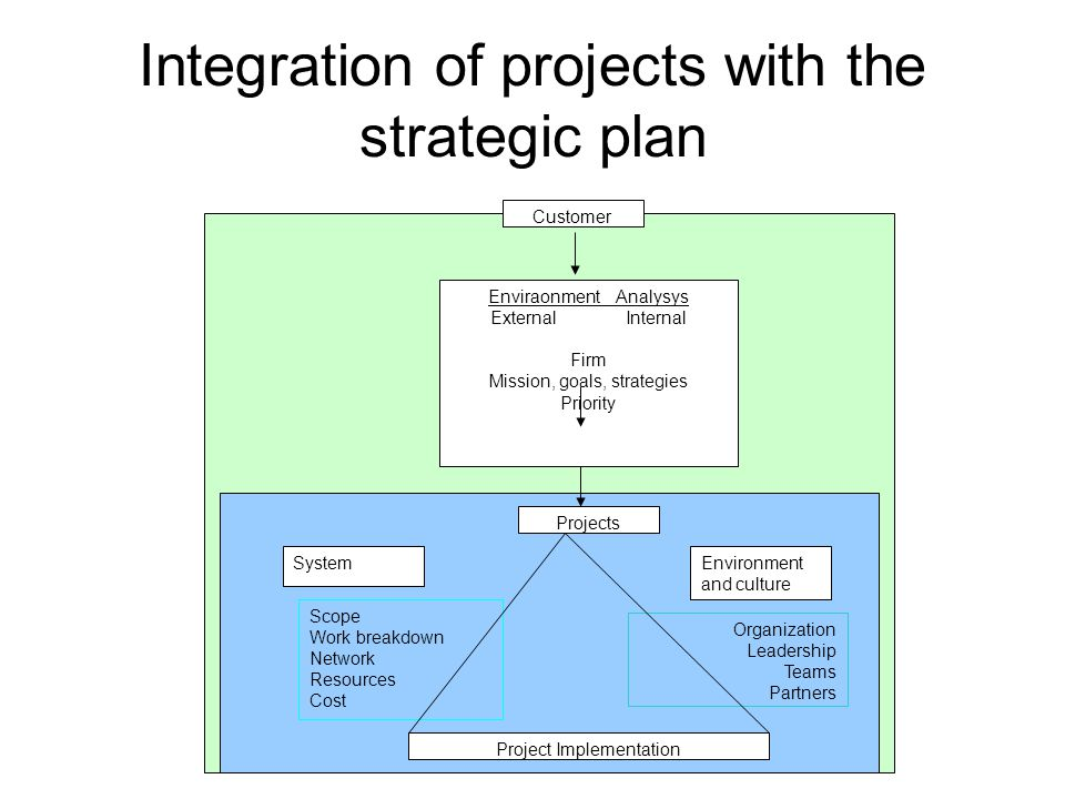 Integration of projects with the strategic plan Customer Enviraonment Analysys External Internal Firm Mission, goals, strategies Priority Projects Pro