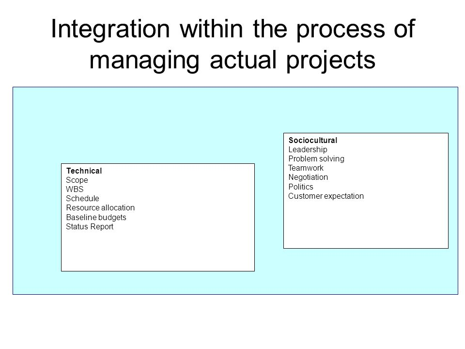 Integration within the process of managing actual projects Sociocultural Leadership Problem solving Teamwork Negotiation Politics Customer expectation Technical Scope WBS Schedule Resource allocation Baseline budgets Status Report
