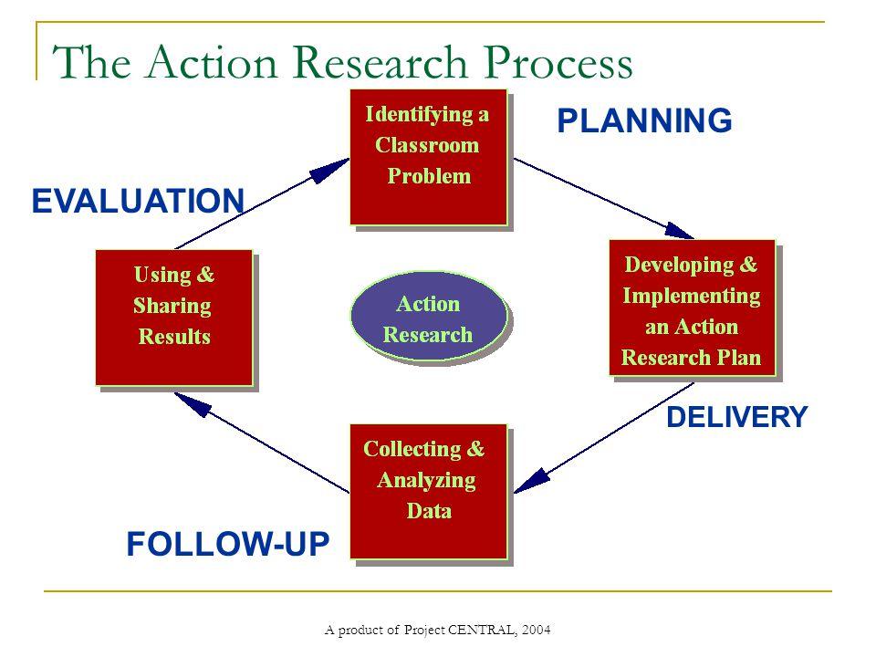 A product of Project CENTRAL, 2004 The Action Research Process วางแ ผน DELIVERY FOLLOW-UP EVALUATION กำหนดปัญหา ในชั้นเรียน วางแผน และนำ แผนไปใช้ ติดตามผล รวบรวมและ วิเคราะห์ข้อมูล นำผลที่ได้ มาใช้และ แบ่งปัน ประเมินผล ดำเนินการ