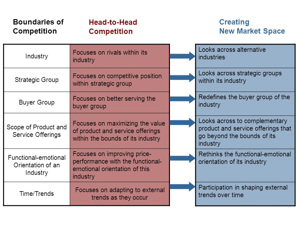 BOS Logic: Reconstruct market boundaries Industry Focuses on rivals within its industry Strategic Group Focuses on competitive position within strateg