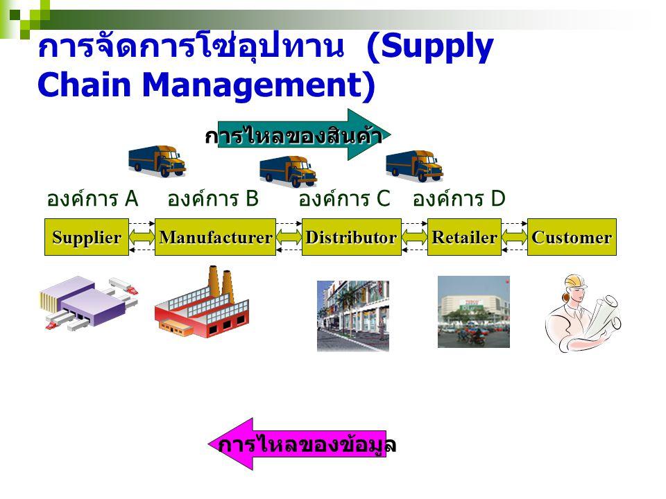 การจัดการโซ่อุปทาน (Supply Chain Management) SupplierManufacturerDistributorRetailerCustomer การไหลของข้อมูล การไหลของสินค้า องค์การ A องค์การ B องค์ก