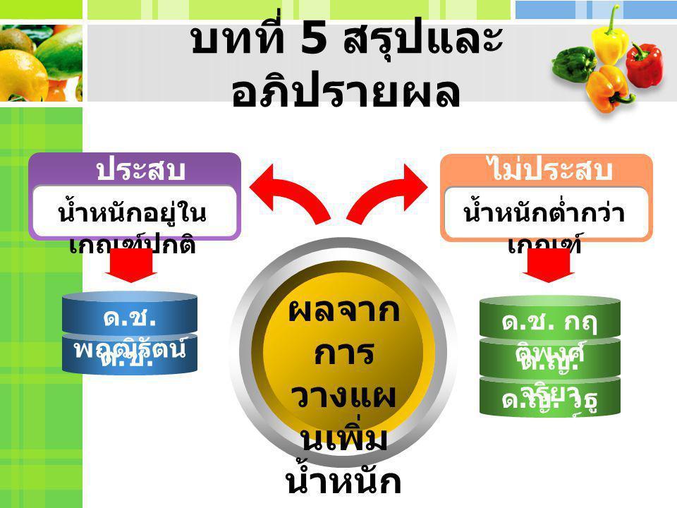 บรรณานุกรม http://www.psyclin.co.th/new_page_56.h tm http://www.panyathai.or.th/wiki/index.p hp/%E0%B8%A7%E0%B8%B1 %E0%B8%A2%E0%B8%A3%E0%B8% B8%E0%B9%88%E0%B8%99 http://perawich.tripod.com/pe4.htm http://www.thaigoodview.com/library/st udentshow/st2545/ 4-5/no12/teen.html http://www.student.chula.ac.th/~533731 33/teenagerfood.htm http://110.164.64.133/nutrition/teens.ph p http://main.ptpk.ac.th/mana_Online/m1/ unit3/n3-2.html ขอบคุณค่ะ / ขอบคุณครับ