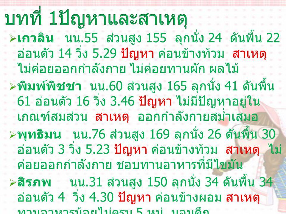  เกวลิน นน.55 ส่วนสูง 155 ลุกนั่ง 24 ดันพื้น 22 อ่อนตัว 14 วิ่ง 5.29 ปัญหา ค่อนข้างท้วม สาเหตุ ไม่ค่อยออกกำลังกาย ไม่ค่อยทานผัก ผลไม้  พิมพ์พิชชา นน