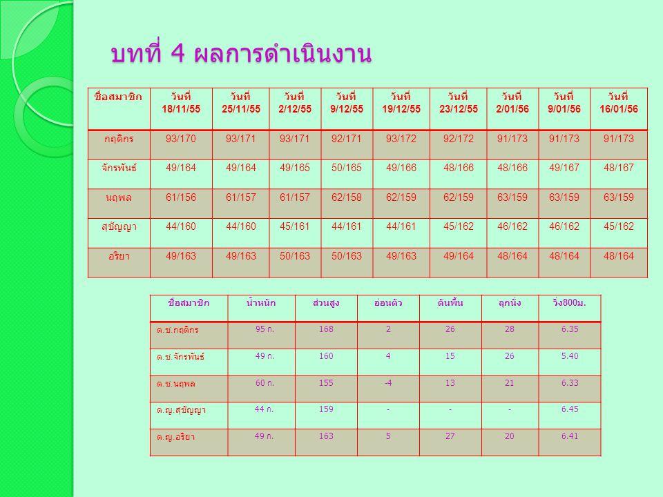 บทที่ 3 วิธีดำเนินงาน กิจกรรมวันที่ เก่งจังกินผักได้ 2/01/563/01/564/01/5611/01/5614/01/5618/01/5624/01/55 6 กินเท่าไหร่ใช้ให้หมด 2/01/567/01/569/01/5