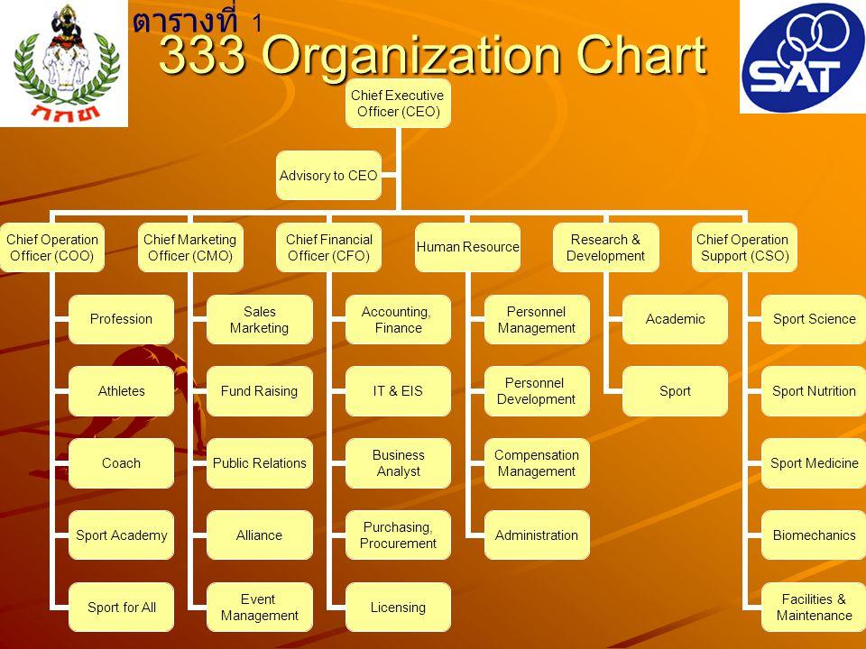 333 Stadium Business Model Product 1.Thai Sport 2.