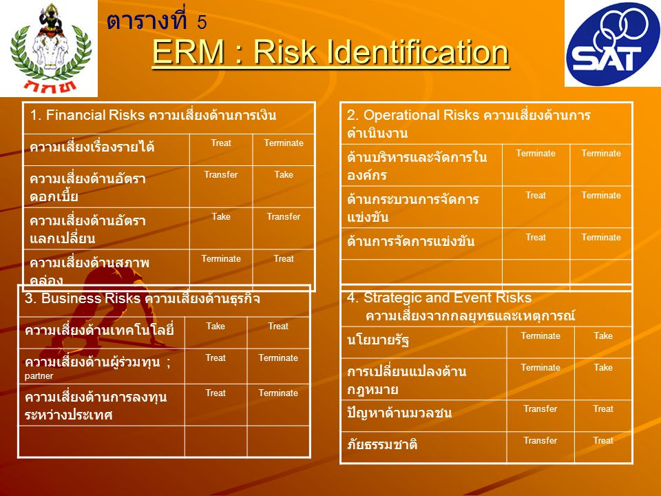 ERM : Risk Identification 1. Financial Risks ความเสี่ยงด้านการเงิน ความเสี่ยงเรื่องรายได้ TreatTerminate ความเสี่ยงด้านอัตรา ดอกเบี้ย TransferTake ควา
