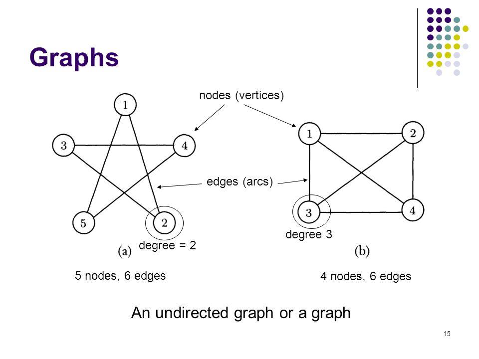15 Graphs nodes (vertices) edges (arcs) 5 nodes, 6 edges 4 nodes, 6 edges An undirected graph or a graph degree 3 degree = 2