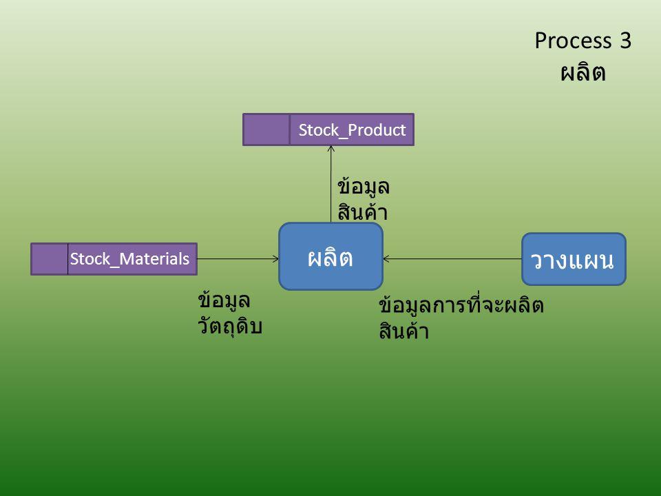 Stock_Materials ข้อมูล วัตถุดิบ Stock_Product ข้อมูล สินค้า วางแผน ข้อมูลการที่จะผลิต สินค้า Process 3 ผลิต
