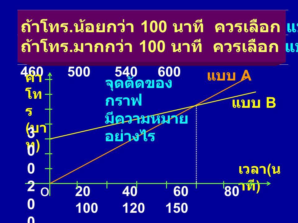 แบบ A 0 100 200 300 400 500 600 750 แบบ B 300 340 380 420 460 500 540 600 เวลา ( นาที ) 0 20 40 60 80 100 120 150 เวลา ( น าที ) ค่า โท ร ( บา ท ) 20