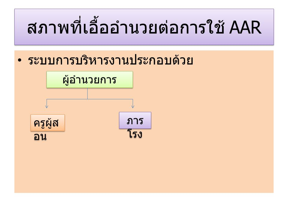 รูปแบบการใช้ AAR Situation Analysis Action plan Do 4 steps AAR Plan Prepare Conduct Follow up 4 steps AAR Plan Prepare Conduct Follow up CHECK Best Practice