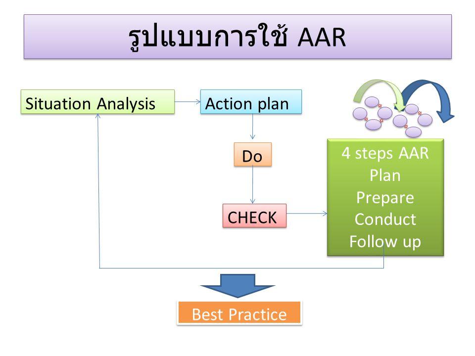 รูปแบบการใช้ AAR Situation Analysis Action plan Do 4 steps AAR Plan Prepare Conduct Follow up 4 steps AAR Plan Prepare Conduct Follow up CHECK Best Pr
