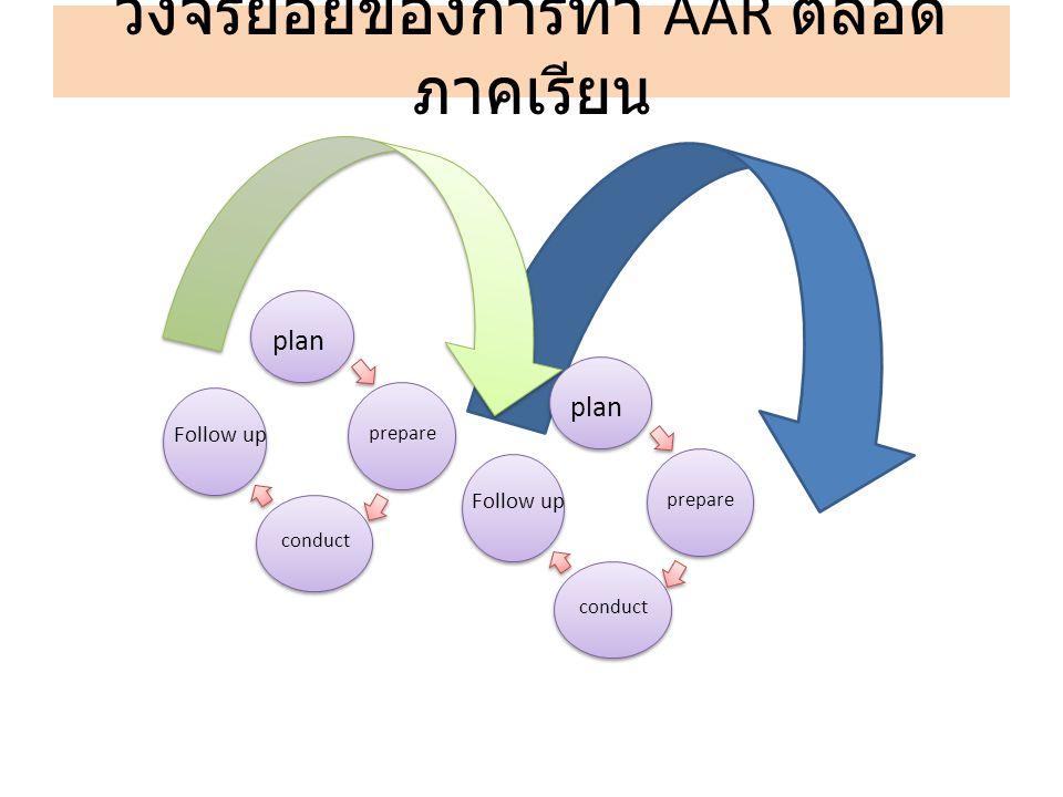 วงจรย่อยของการทำ AAR ตลอด ภาคเรียน plan prepare conduct Follow up plan prepare conduct Follow up