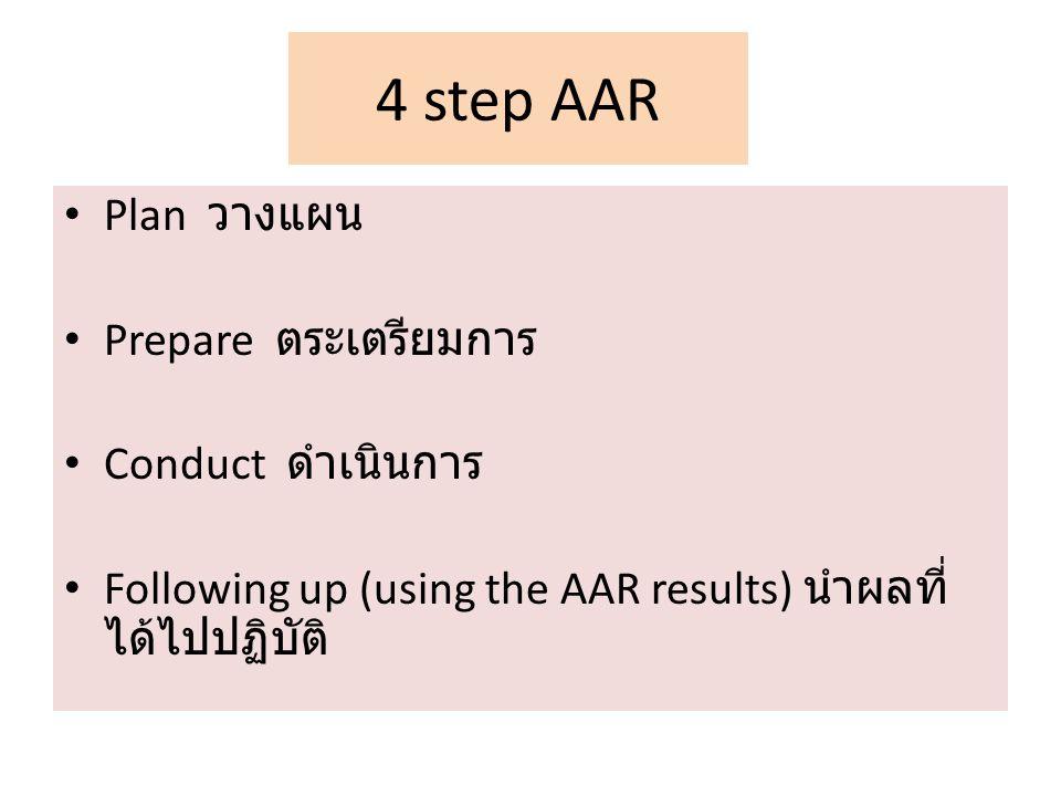 4 step AAR Plan วางแผน Prepare ตระเตรียมการ Conduct ดำเนินการ Following up (using the AAR results) นำผลที่ ได้ไปปฏิบัติ