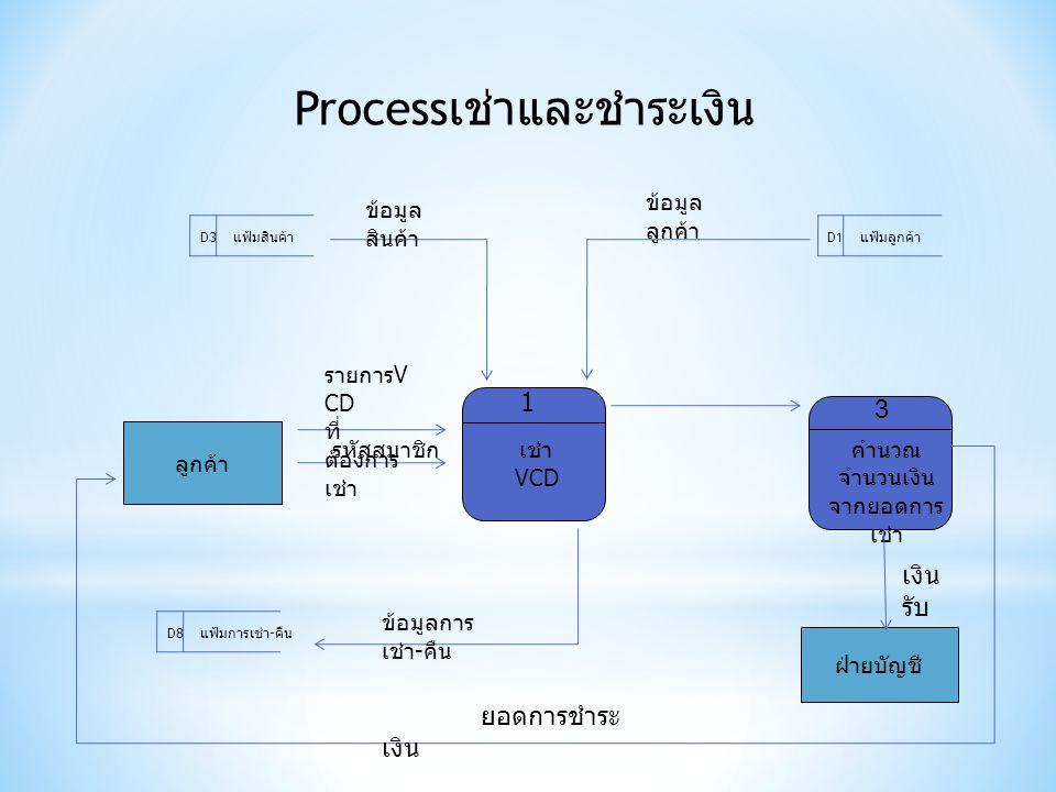 เช่า VCD ลูกค้า แฟ้มลูกค้าแฟ้มสินค้า แฟ้มการเช่า - คืน D1D3 D8 รายการ V CD ที่ ต้องการ เช่า รหัสสมาชิก ข้อมูลการ เช่า - คืน ข้อมูล สินค้า ข้อมูล ลูกค้า Process เช่าและชำระเงิน คำนวณ จำนวนเงิน จากยอดการ เช่า 1 3 ฝ่ายบัญชี เงิน รับ ยอดการชำระ เงิน