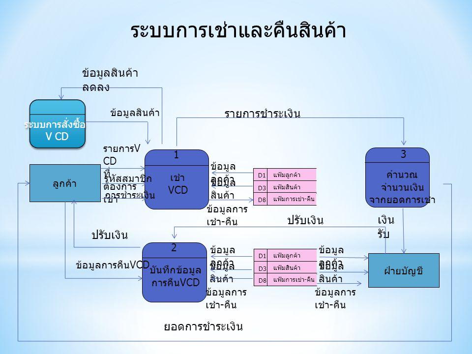 ลูกค้า เช่า VCD 1 คำนวณ จำนวนเงิน จากยอดการเช่า 3 บันทึกข้อมูล การคืน VCD 2 รายการ V CD ที่ ต้องการ เช่า รหัสสมาชิก การชำระเงิน ข้อมูลสินค้า ฝ่ายบัญชี ข้อมูลการคืน VCD D1 แฟ้มลูกค้า D3 แฟ้มสินค้า D8 แฟ้มการเช่า - คืน ข้อมูล ลูกค้า ข้อมูล สินค้า ข้อมูลการ เช่า - คืน D1 แฟ้มลูกค้า D3 แฟ้มสินค้า D8 แฟ้มการเช่า - คืน ข้อมูล ลูกค้า ข้อมูล สินค้า ข้อมูลการ เช่า - คืน รายการชำระเงิน เงิน รับ ข้อมูล ลูกค้า ข้อมูล สินค้า ข้อมูลการ เช่า - คืน ปรับเงิน ยอดการชำระเงิน ข้อมูลสินค้า ลดลง ระบบการสั่งซื้อ V CD ระบบการสั่งซื้อ V CD ระบบการเช่าและคืนสินค้า