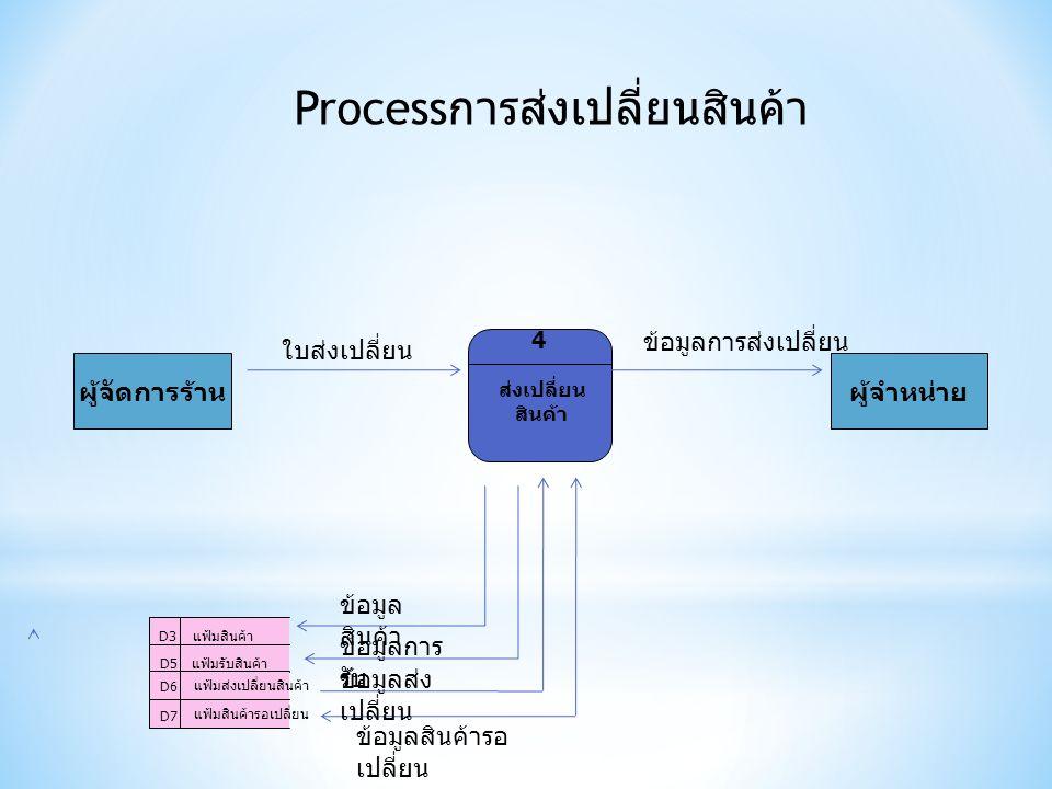 Process การส่งเปลี่ยนสินค้า ส่งเปลี่ยน สินค้า 4 ผู้จัดการร้านผู้จำหน่าย D7 แฟ้มสินค้ารอเปลี่ยน D3แฟ้มสินค้า D6 แฟ้มส่งเปลี่ยนสินค้า แฟ้มรับสินค้า D5 ใบส่งเปลี่ยน ข้อมูลการส่งเปลี่ยน ข้อมูล สินค้า ข้อมูลการ รับ ข้อมูลส่ง เปลี่ยน ข้อมูลสินค้ารอ เปลี่ยน